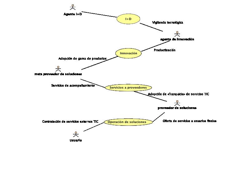 ciclo de creación y despliegue de soluciones software