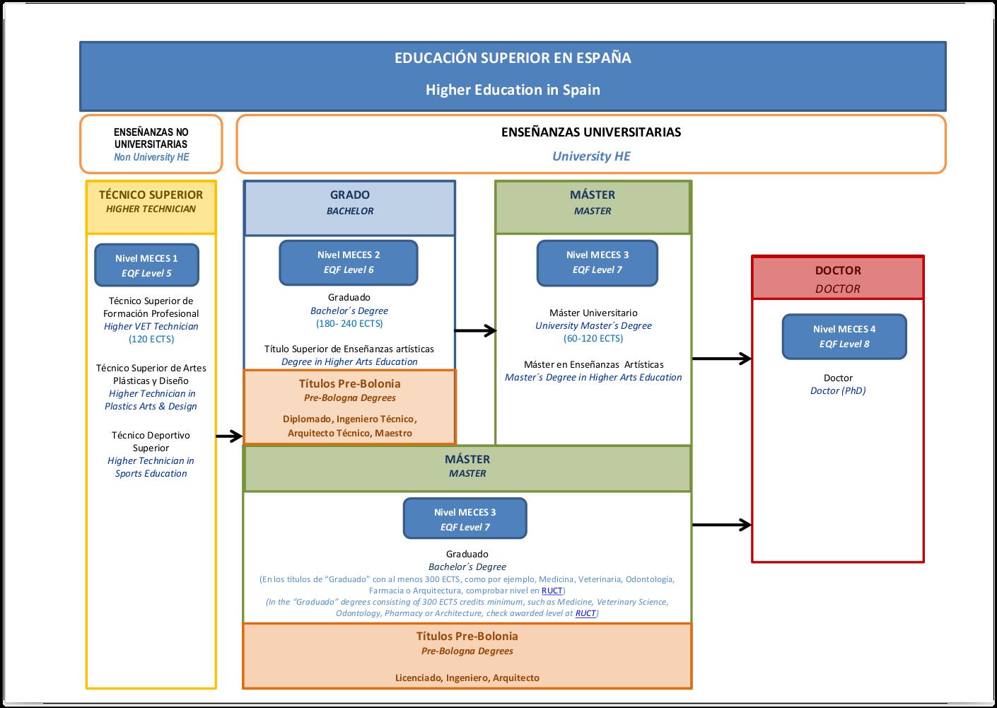 Cuadro MECES / EQF de equivalencias de títulos superiores españoles