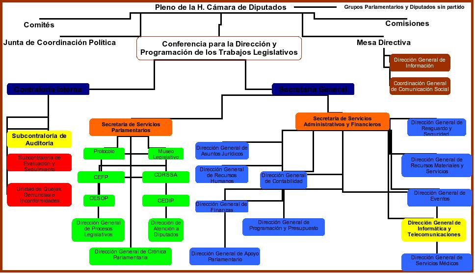 Capítulo 1 Descripción Del órgano Legislativo Y De Su